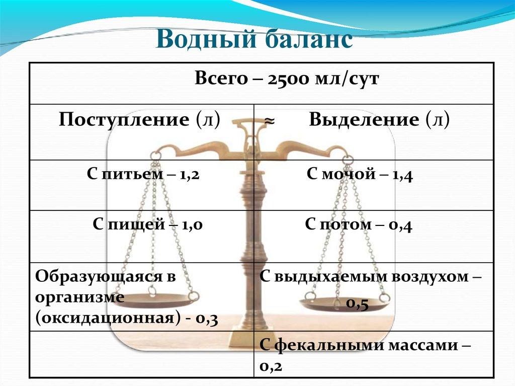 Подсчет водного баланса беременной 18