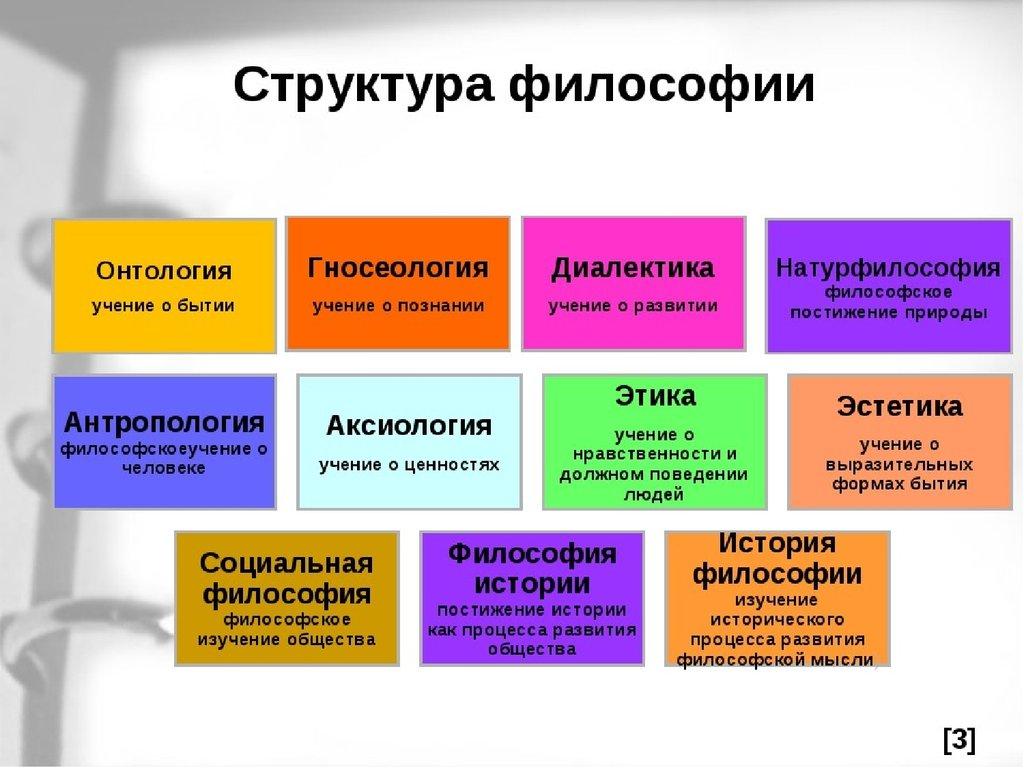 Структура гносеологического отношения