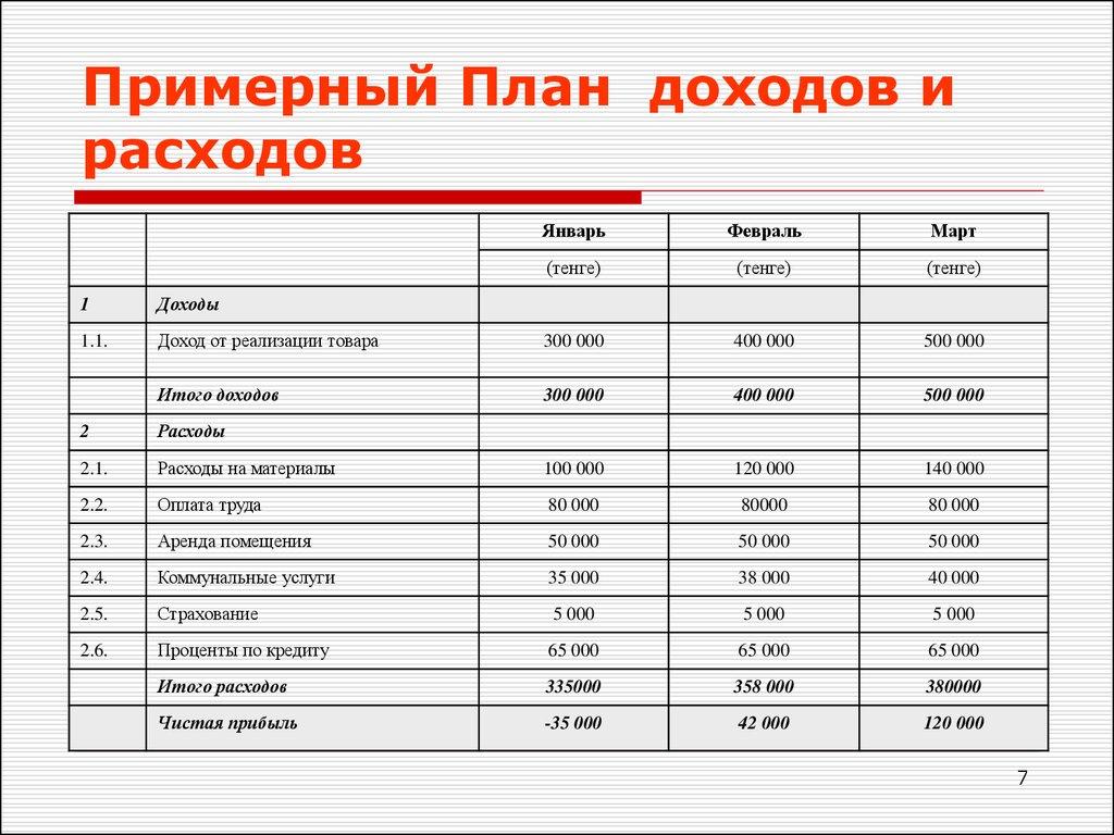 Доходы и расходы связанные с реализацией права