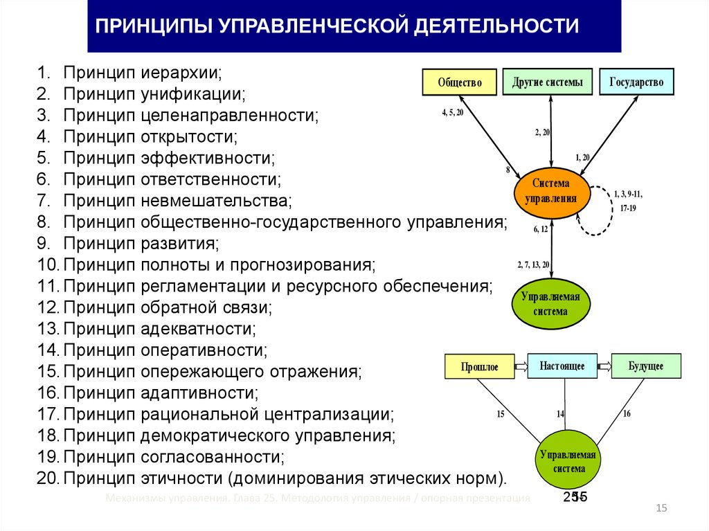 managing principle