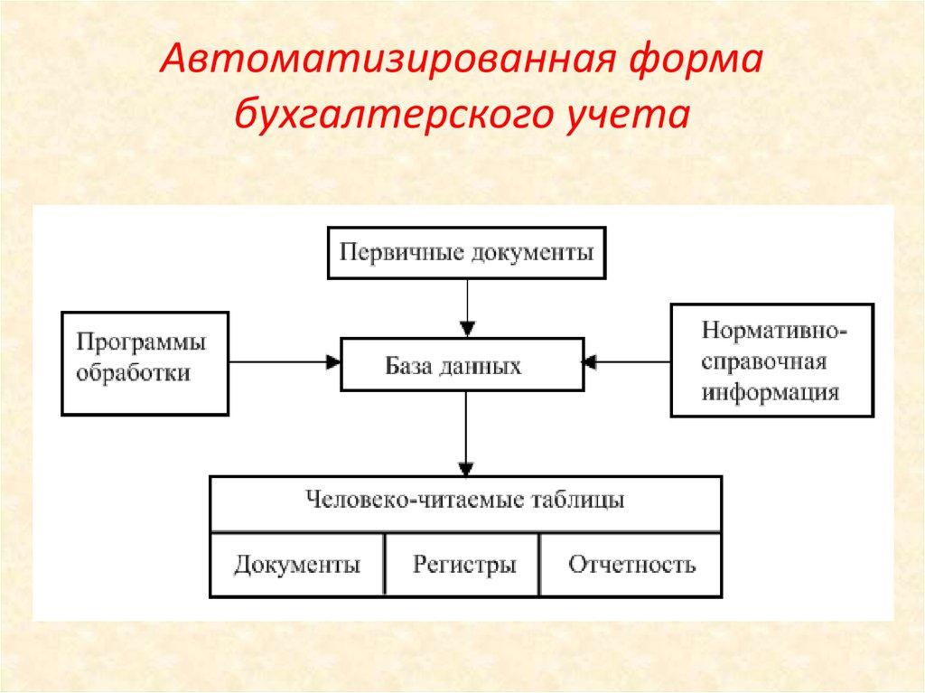 Схема применяемой формы бухгалтерского учета