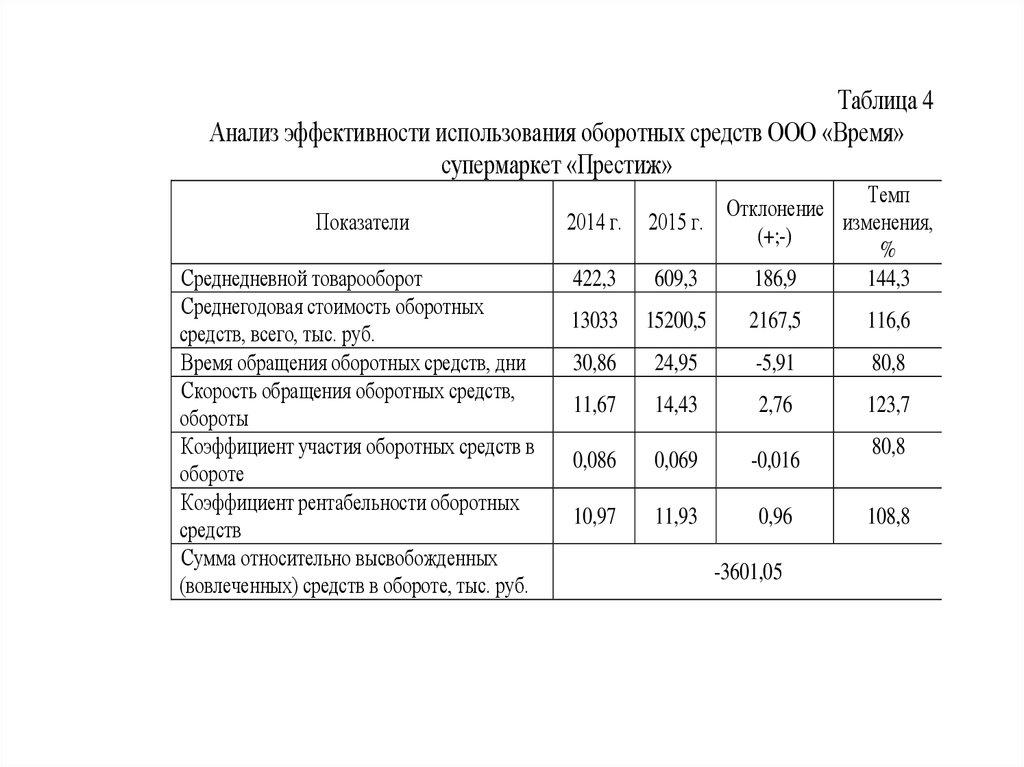 оценка коммерческой эффективности дорожного проекта реферат