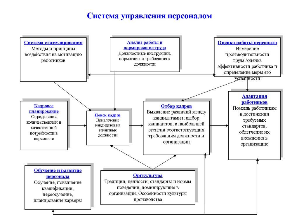 система управления конфликтами курсовая