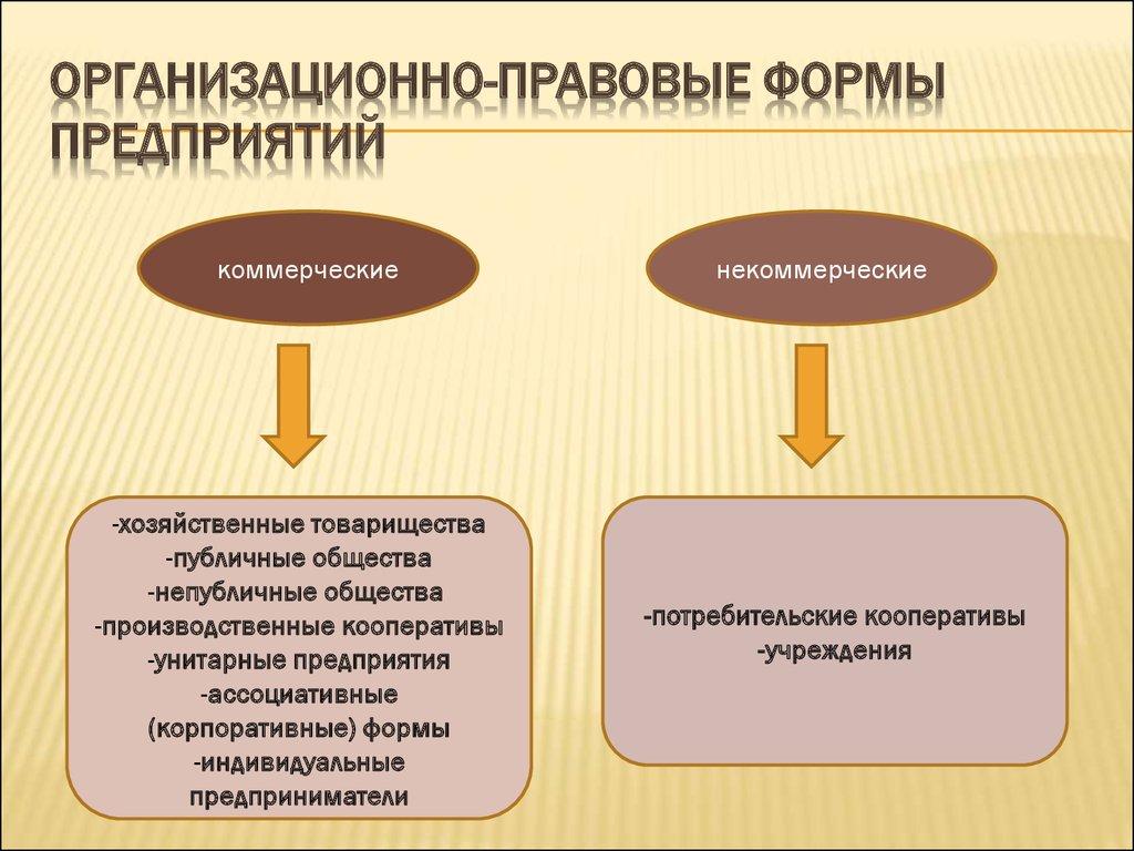 организационно правовые формы ведения бизнеса реферат