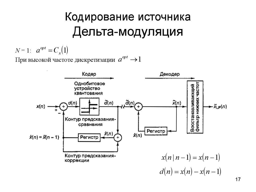 структурная схема модулятора qpsk