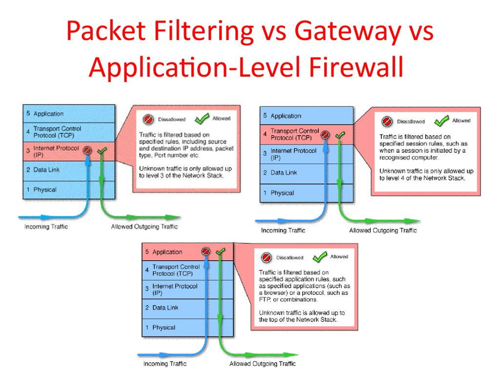 Computer Security Principles And Practice Firewalls And