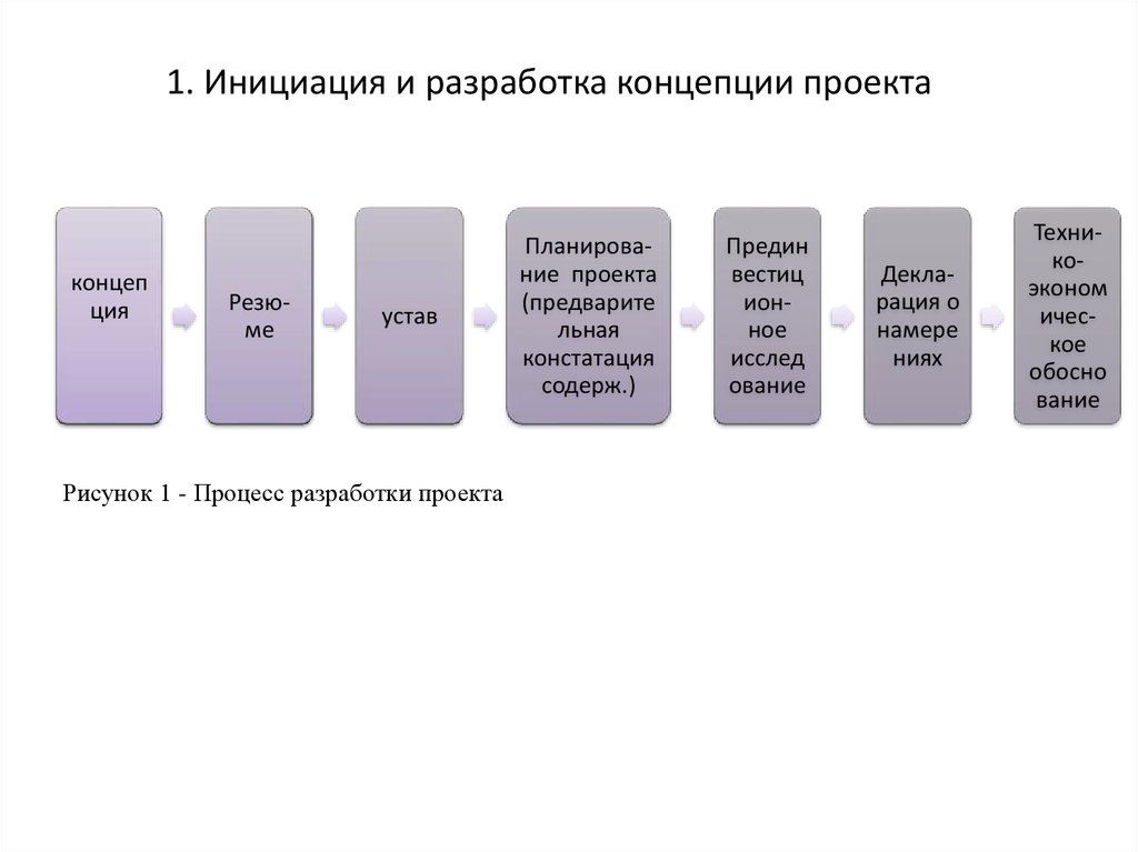 разработка проекта развития трудового потенциала реферат