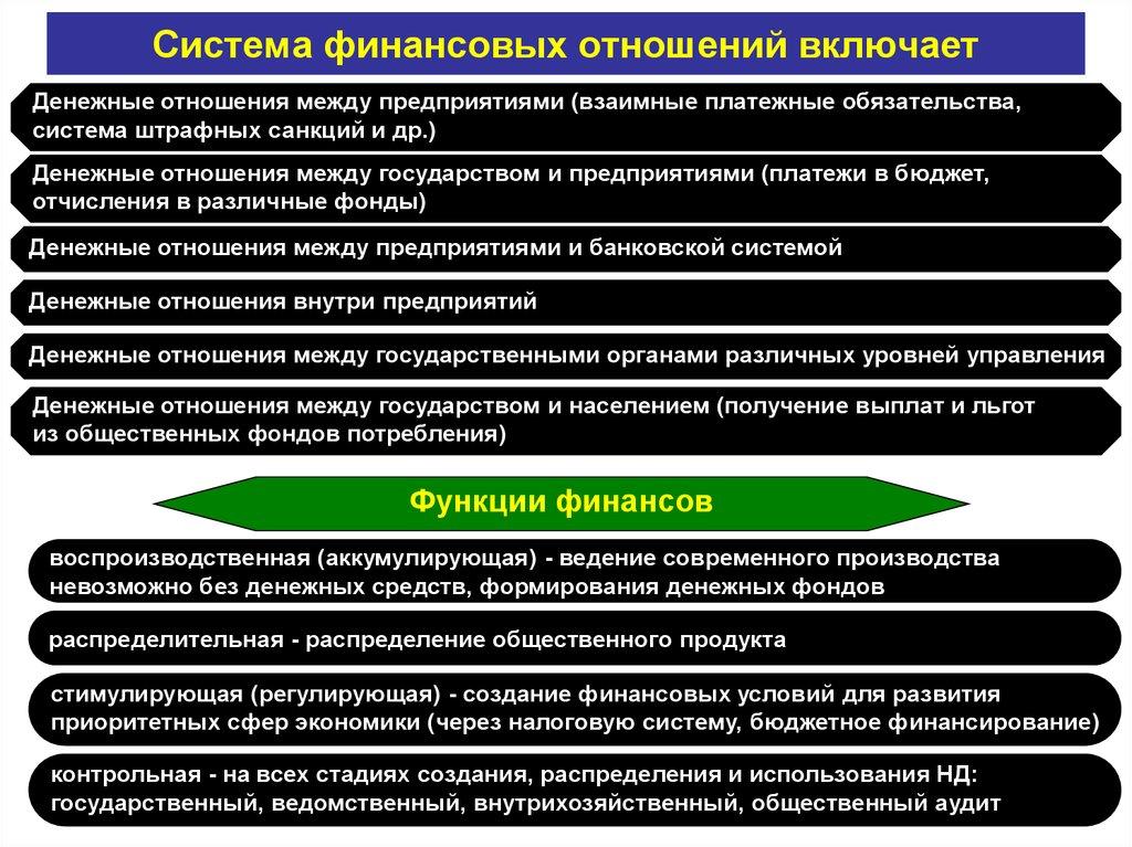 Система отношений предприятий с бюджетом