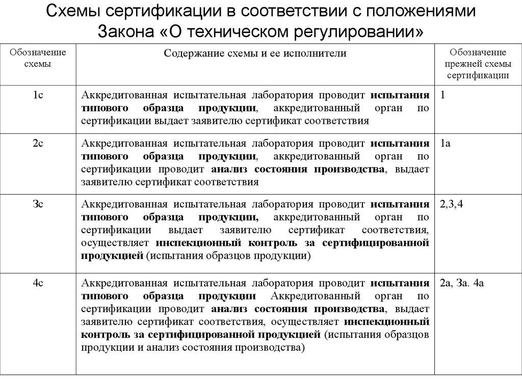 схема декларирования лекарственных средств