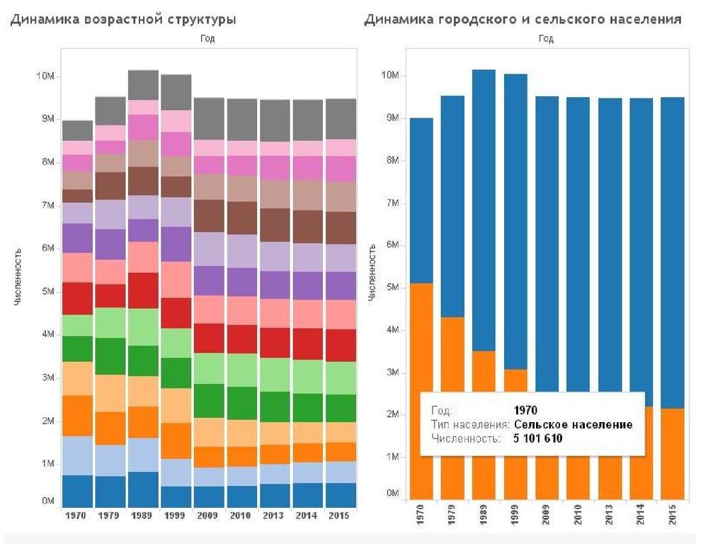 В беларуси увеличилась численность населения бдг деловая газета