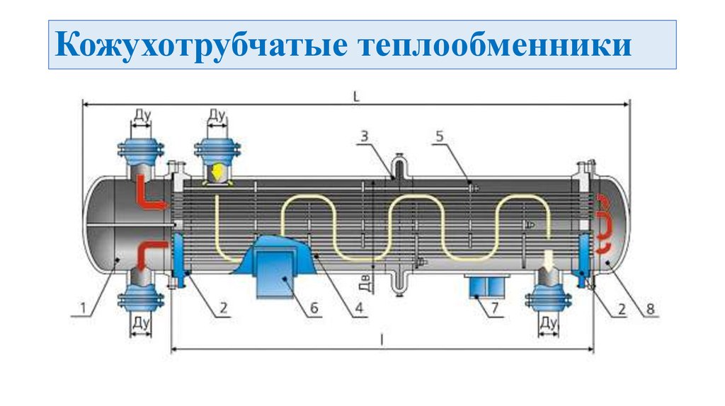 Виды кожухотрубные теплообменники как чистить теплообменник в колонке газовой