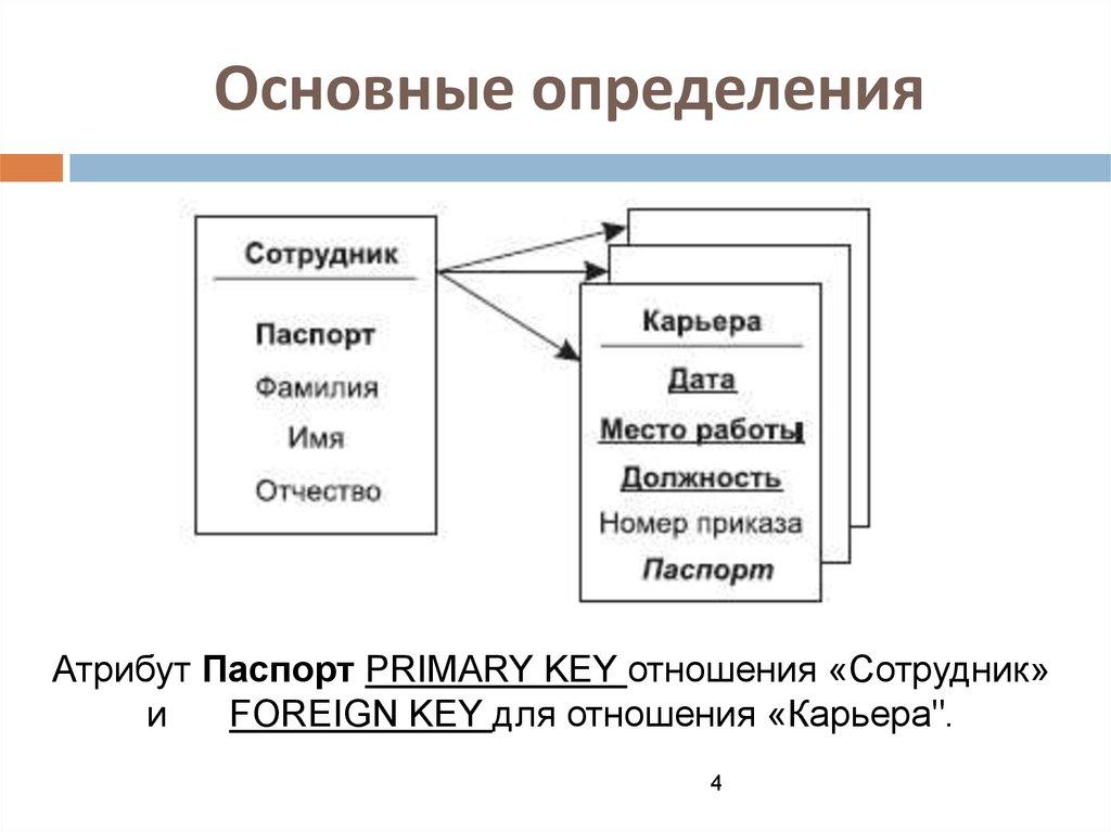 Типы связей отношений для таблиц базы данных