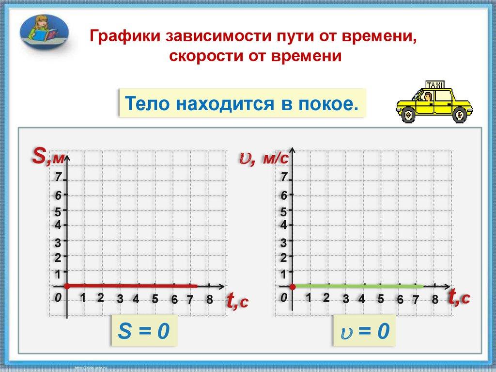 Самостоятельная Работа Физика 7 Класс Механическое Движение