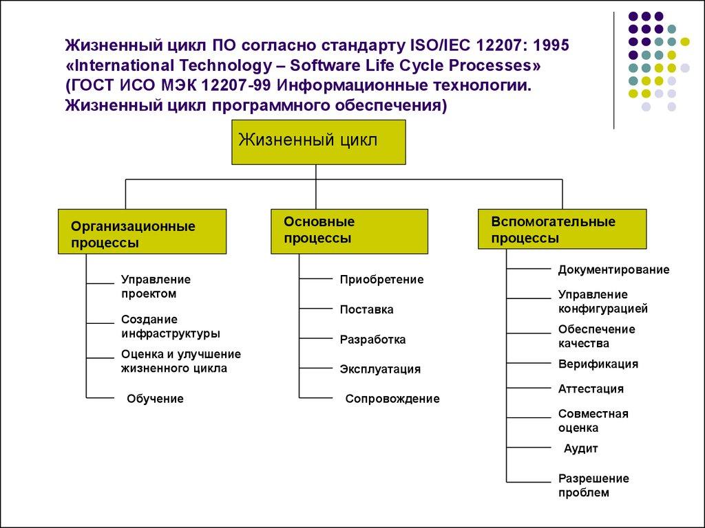 Гост документации по разработке программного обеспечения