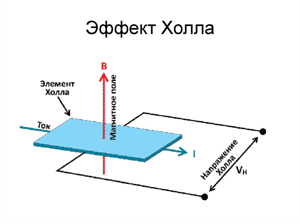 Как сделать эффект потока