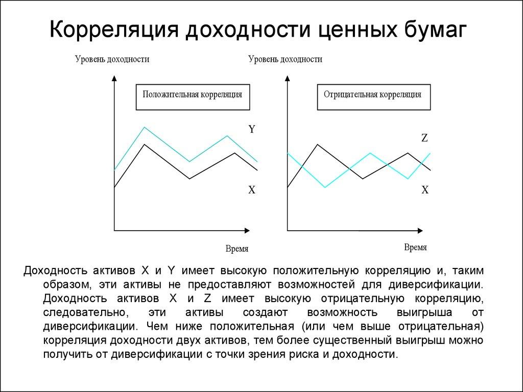 Пример обратной корреляции валют