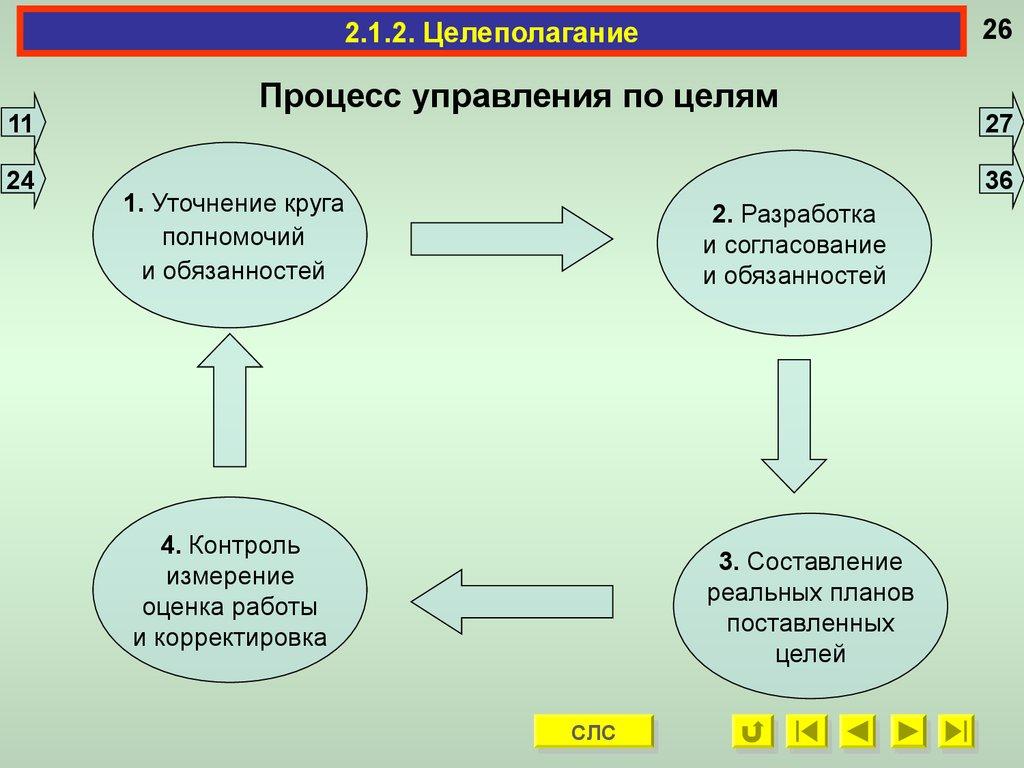Целеполагание - система, процесс и технология целеполагания