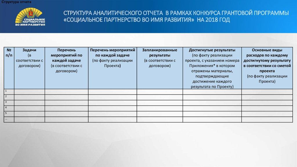 Конкурсы социальных отчетов