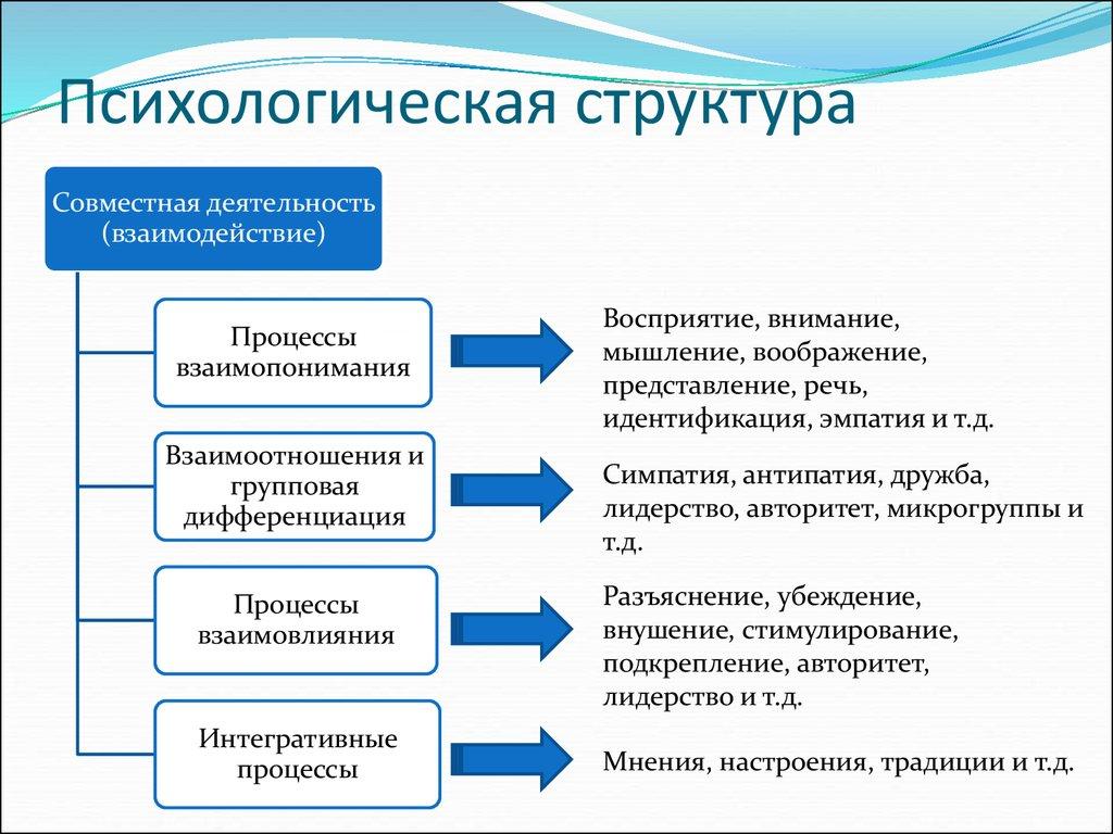 Проблема структуры психики