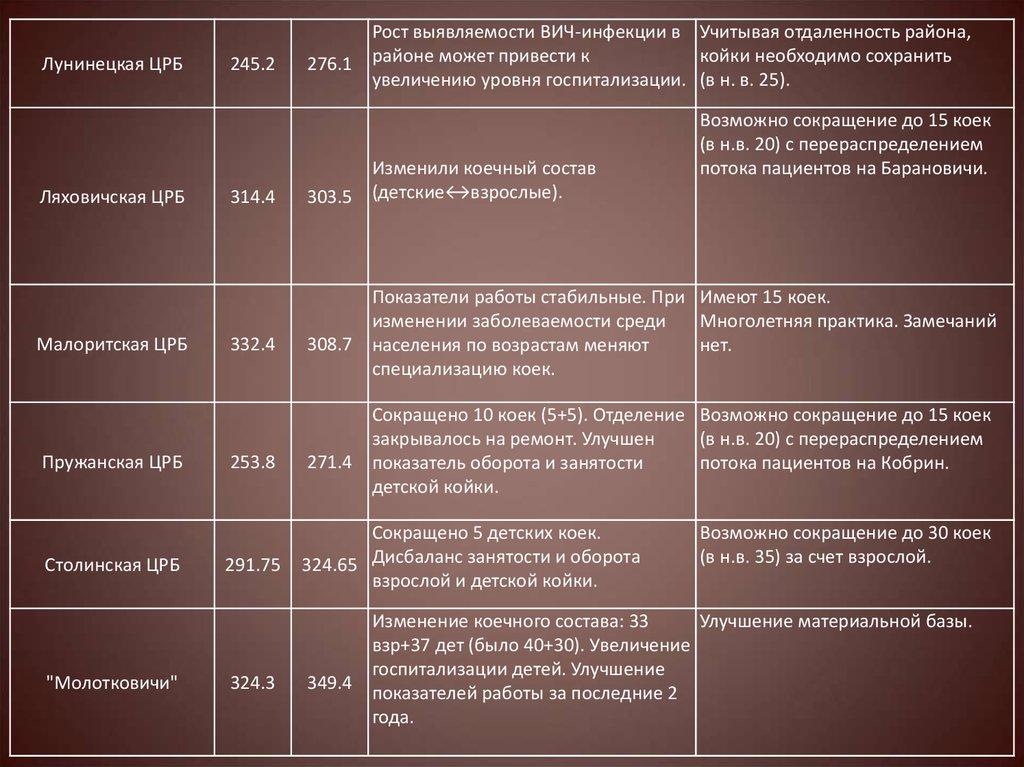 Больницы г москвы гинекологическое отделение