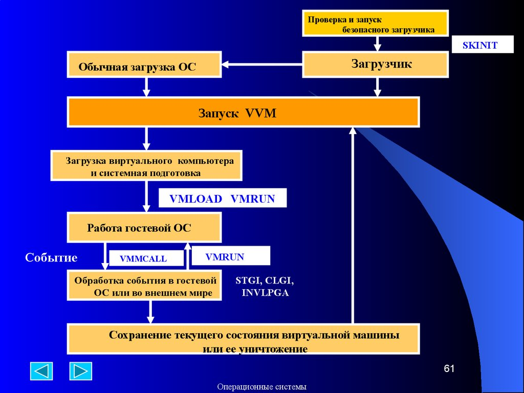операционная система схема