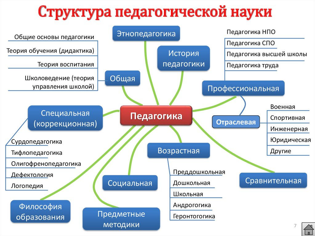 Схема деятельности в психологии фото 397