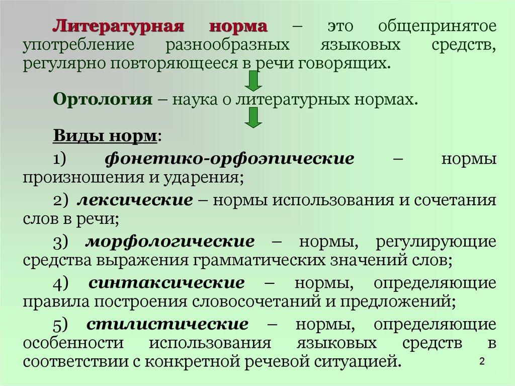 виды норм современного русского языка
