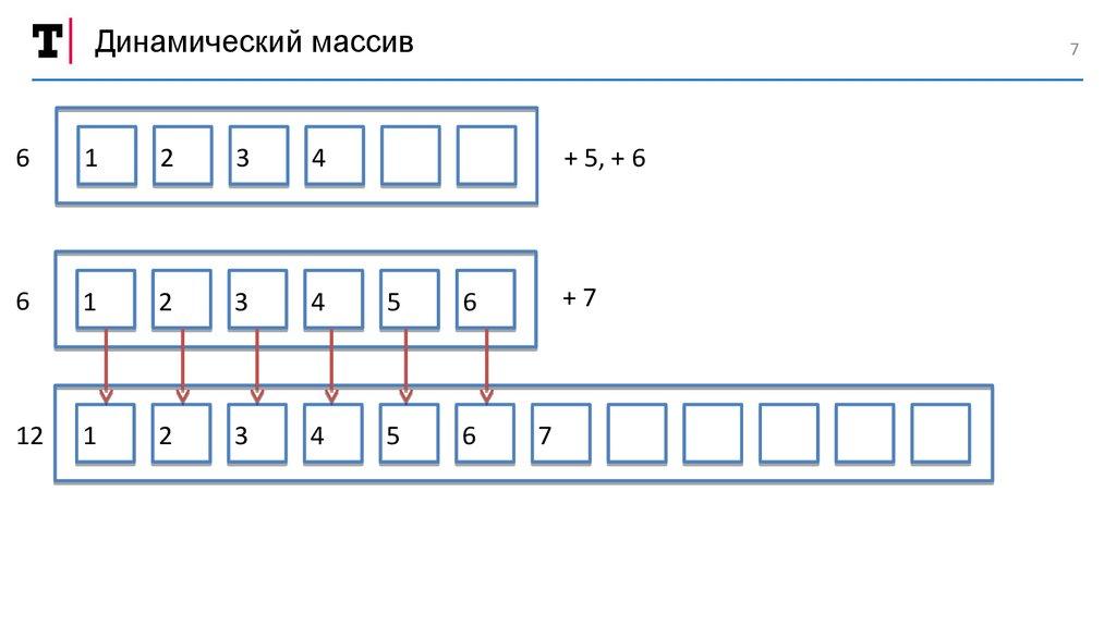 Двумерные динамические массивы двумерный массив это одномерный массив, элементами которого являются одномерные массивы