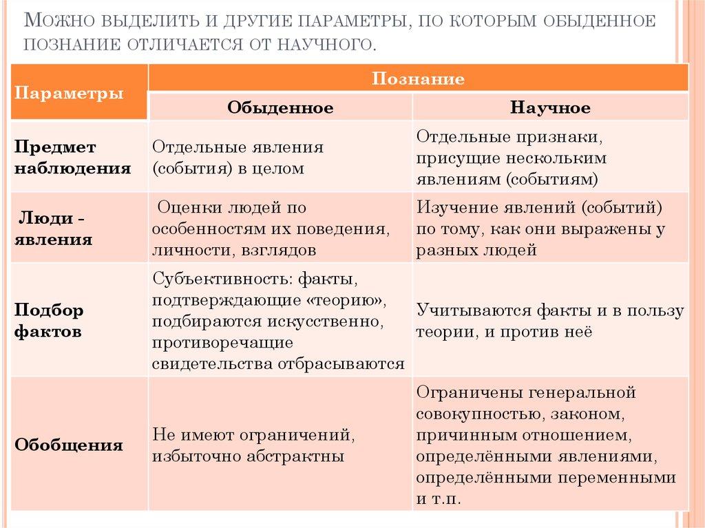 принципы методологии реферат
