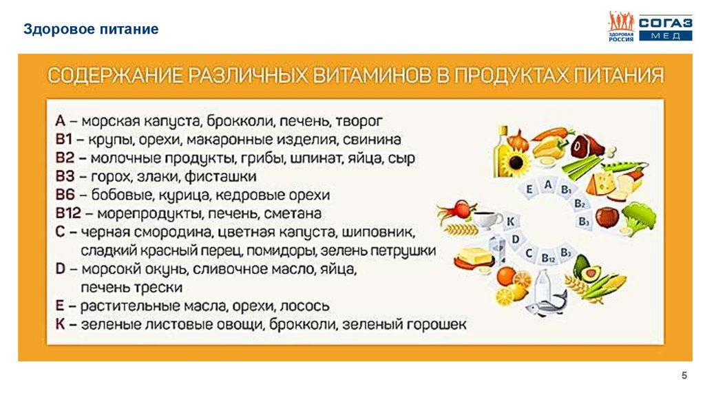 проект здоровое питание 3 класс окружающий мир