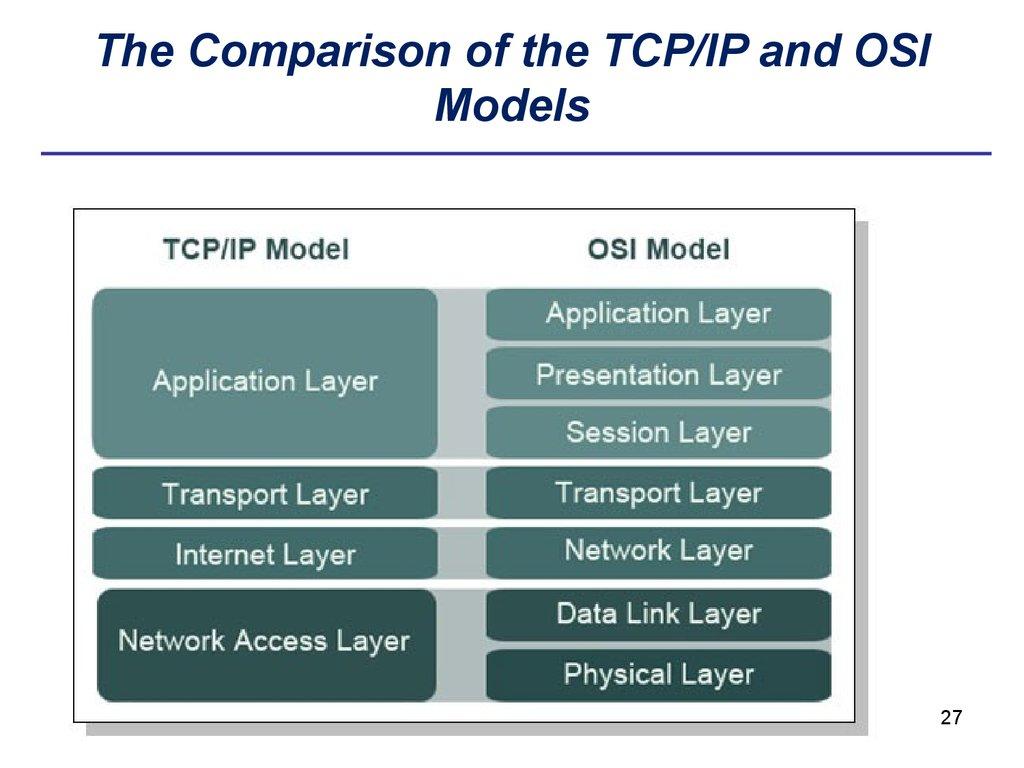 Origin of osi model