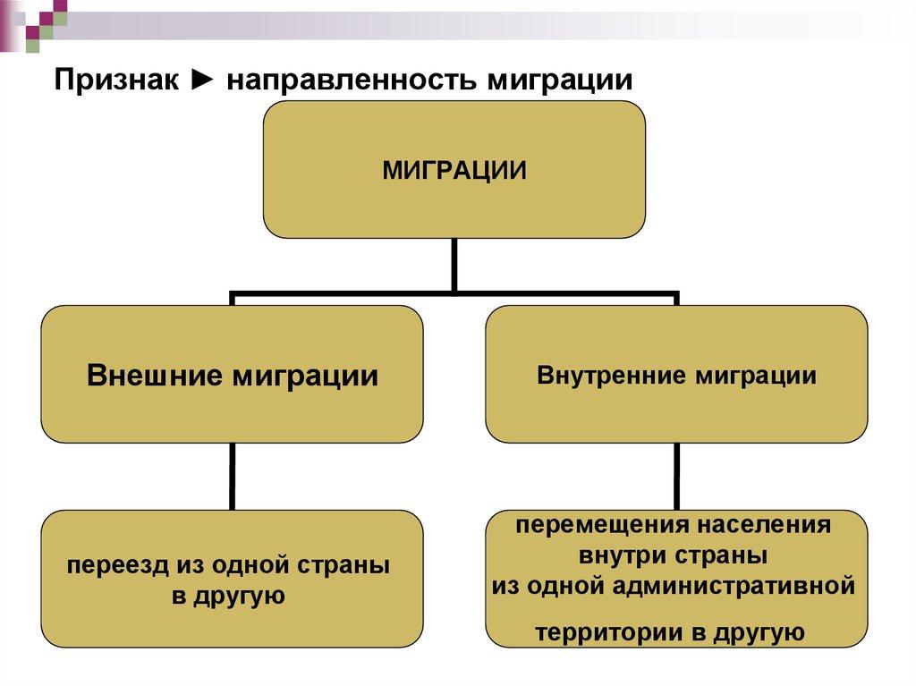 презентация миграция 10 класс