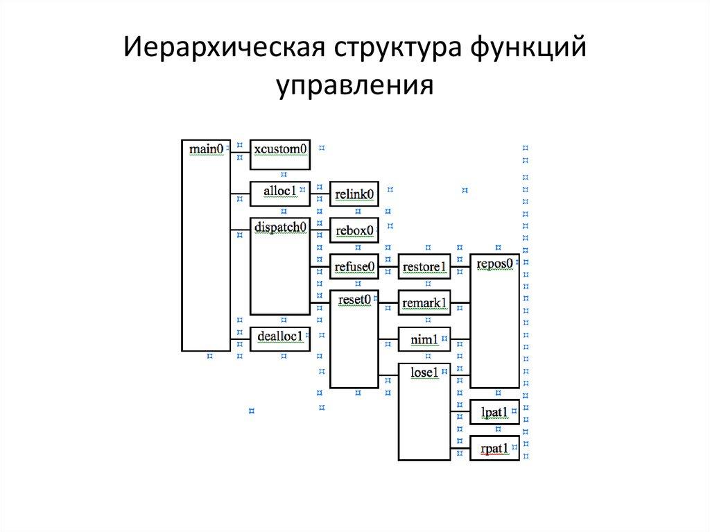 программа график 3: