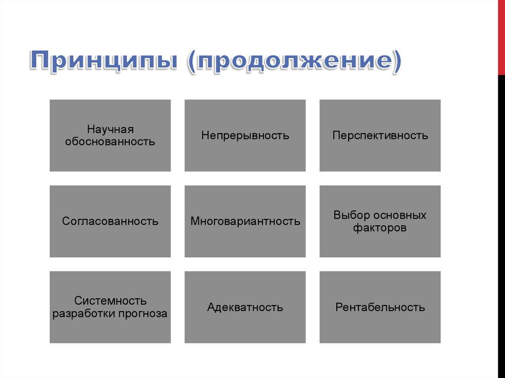 вариантное и инвариантное прогнозирование: