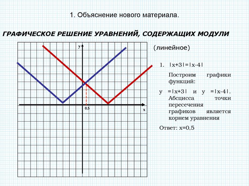 функции содержащие переменнаую под знаком модуля