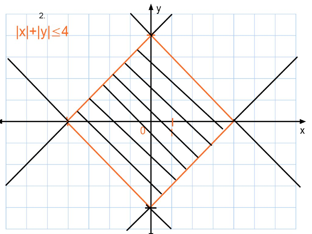 функции и уравнения содержащие переменную под знаком модуля