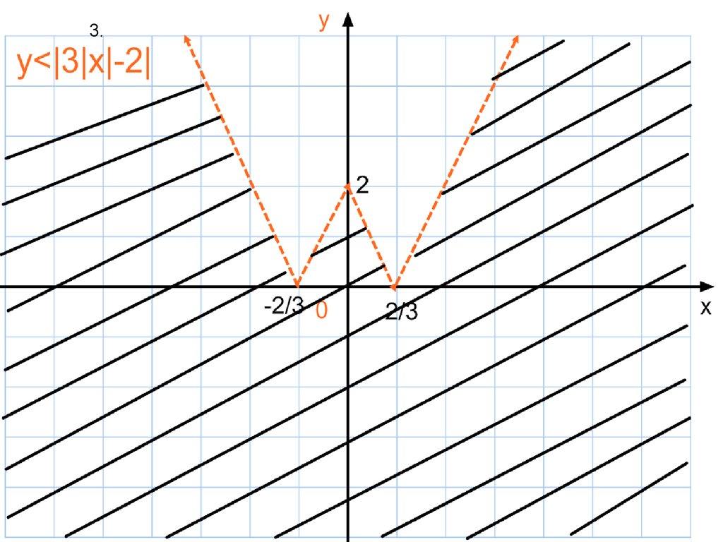 урок уравнения содержащие переменную под знаком модуля 8 класс
