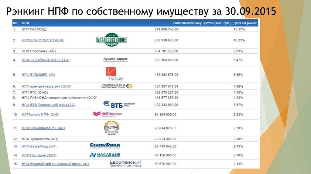 Крупнейшие нпф россии итоги i квартала 2016 года
