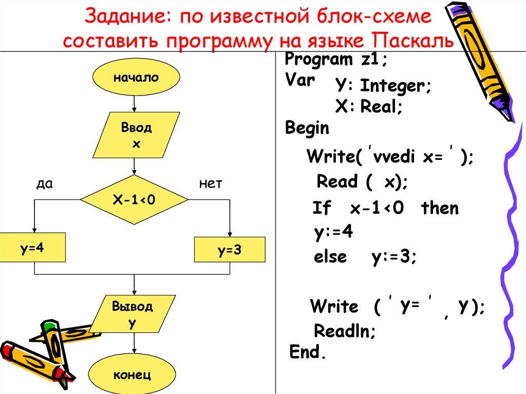 Примеры блок схемы pascal