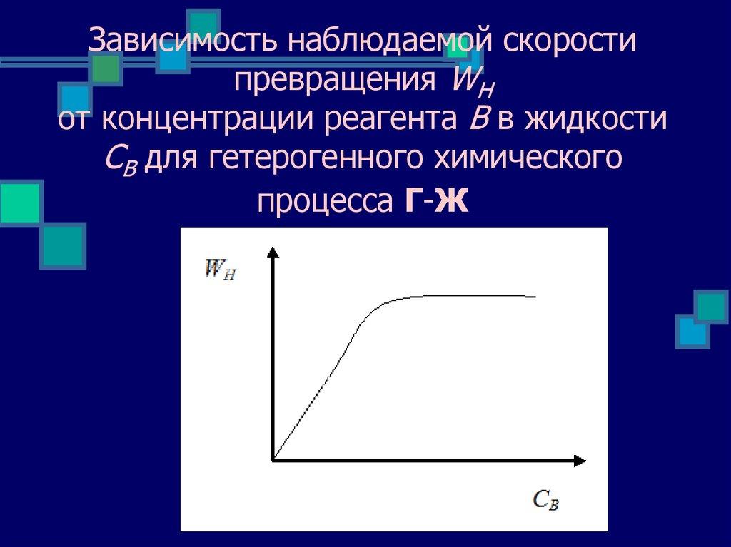 зависимость скорости диффузии от температуры презентация