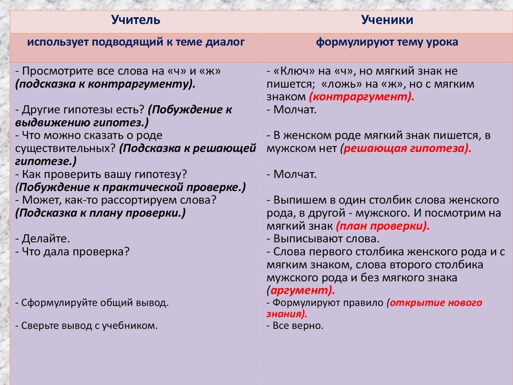 современный урок английского языка курсовая