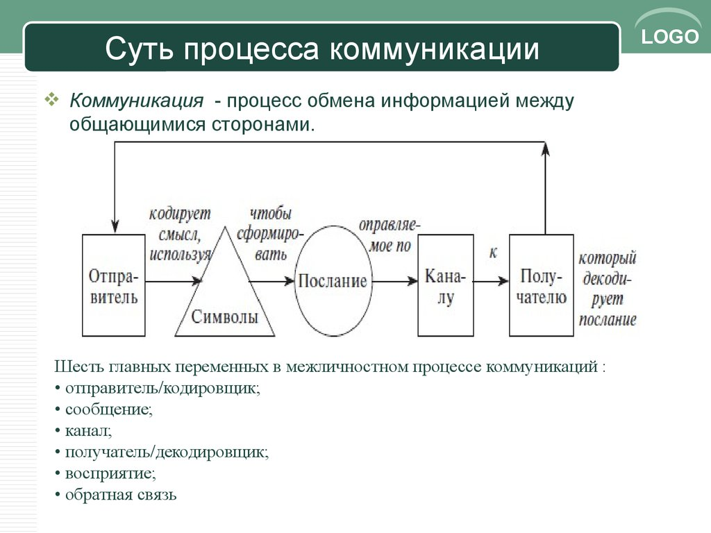 Шарков Основы Теории Коммуникации