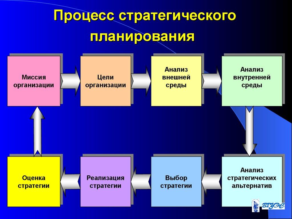Совершенствование моделей экономического планирования