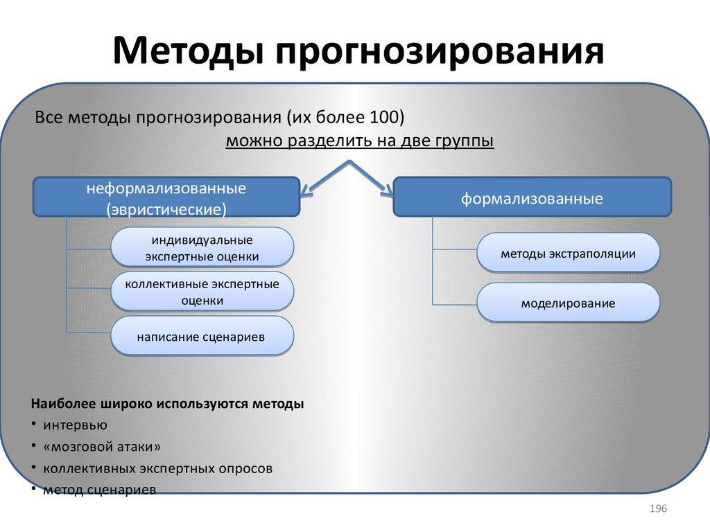 Методы прогнозирования сценарии прогнозов