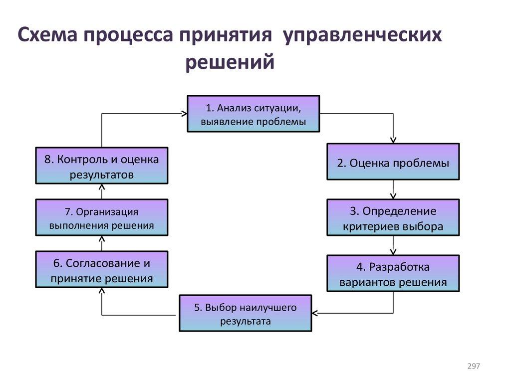 Схема принятие решений в организациях