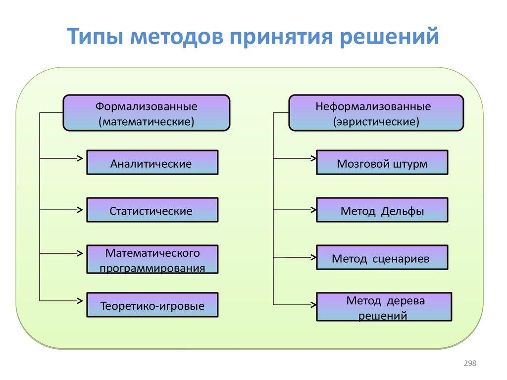 Модели и методы принятия решения курсовая по менеджменту скачать  Модели и методы принятия управленческих решений курсовая