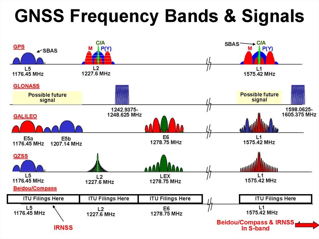Brief On Spectrum Management Issues презентация онлайн