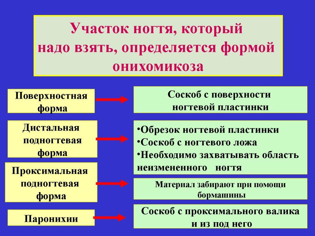 Сергеев заболевания ногтей 20