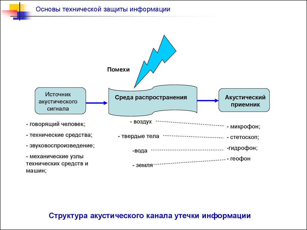схема защиты речевой информации