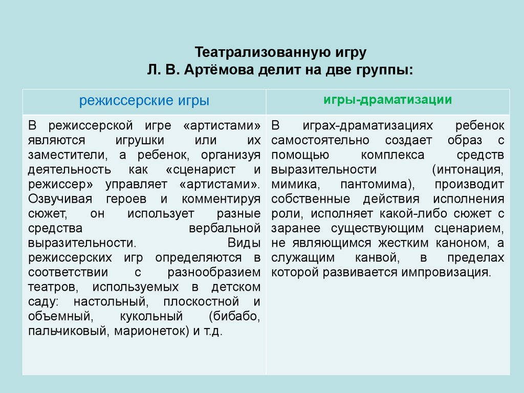 методика руководства режиссерскими играми дошкольников - фото 9